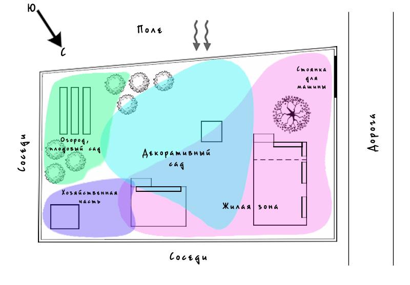 Ландшафтный дизайн зонирование